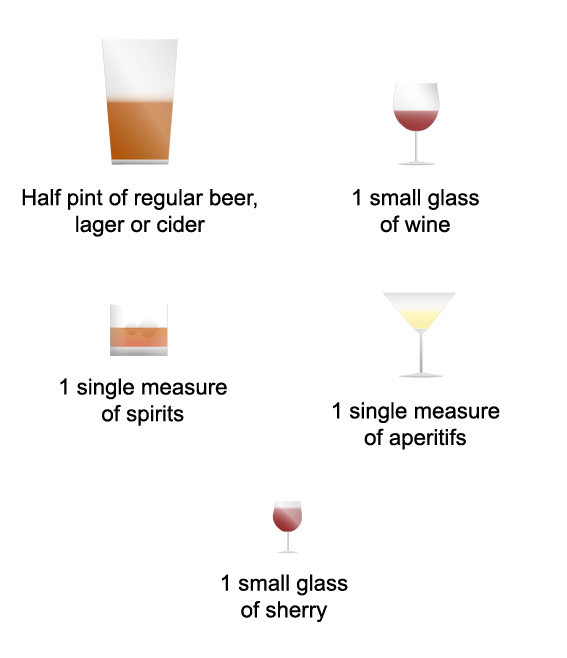 Amount of different types of drink representing one unit of alcohol